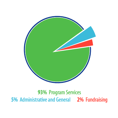Pie chart with 93% going to program services, 2% fundraising, 5% administratoin